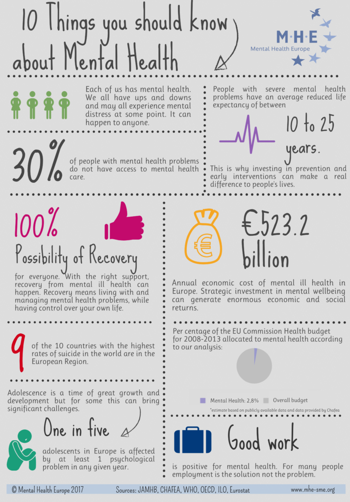 Good News About Mental Health In Our >> Understanding Mental Health Mental Health Europe